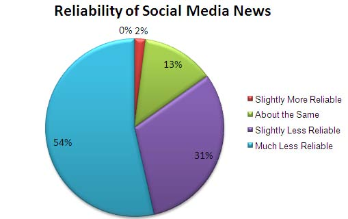reliability of the media 51% of people with online access currently rely on social media as a news source but can we really trust this medium to deliver reliable, quality news.